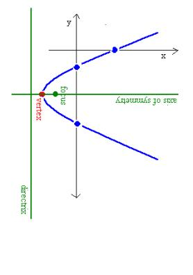 how to find the vertex of a sideways parabola